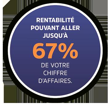67% de rentabilite